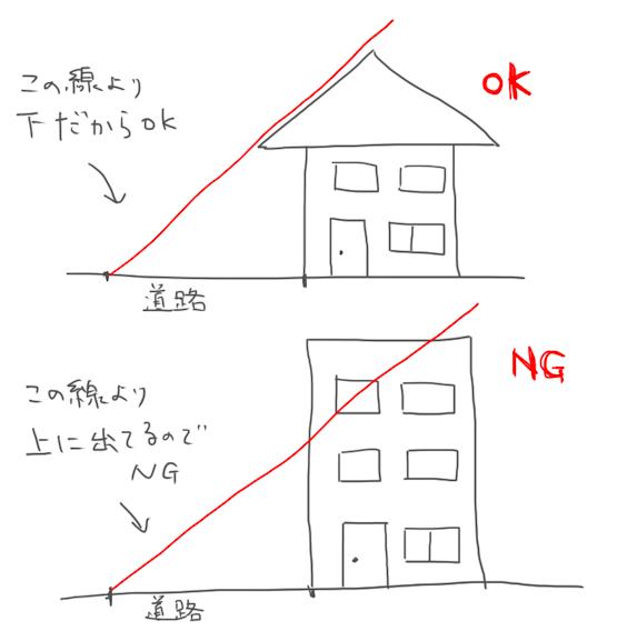 道路斜線制限の説明